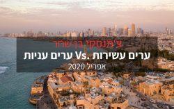 (Hebrew) ערים עשירות Vs. ערים עניות 2020
